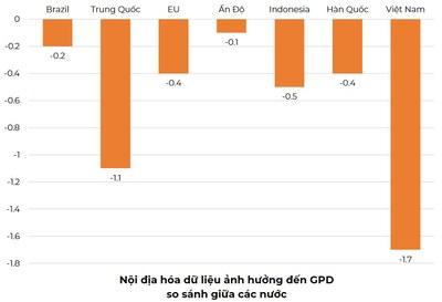 Nội địa hóa dữ liệu ảnh hưởng đến GPD.