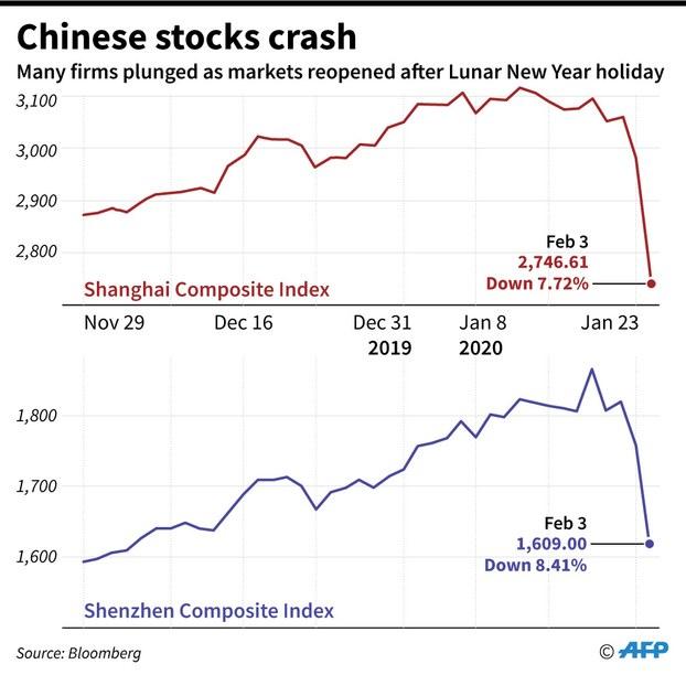 Cổ phiếu Trung Quốc xuống dốc sau Tết Nguyên Đán.